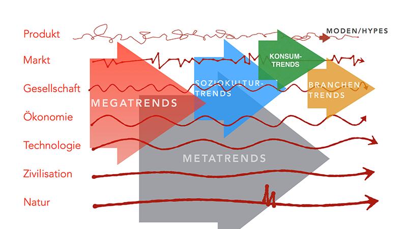 Macht der Megatrends – Matthias Horx
